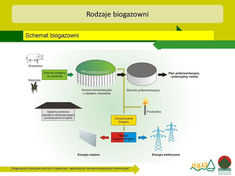 """""""Biogazownie szansą dla rolnictwa i środowiska – ogólnopolska kampania edukacyjno-informacyjna"""" Rodzaje biogazowni Schemat biogazowni"""