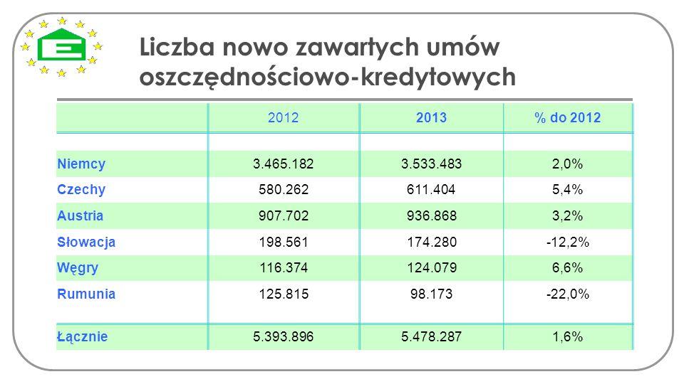 Liczba nowo zawartych umów oszczędnościowo-kredytowych 20122013% do 2012 Niemcy3.465.1823.533.4832,0% Czechy580.262611.4045,4% Austria907.702936.8683,