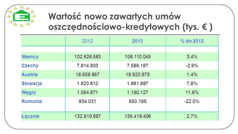 Wartość nowo zawartych umów oszczędnościowo-kredytowych (tys. € ) 20122013% do 2012 Niemcy 102.626.583106.110.0453,4% Czechy7.814.9037.586.167-2,9% Au