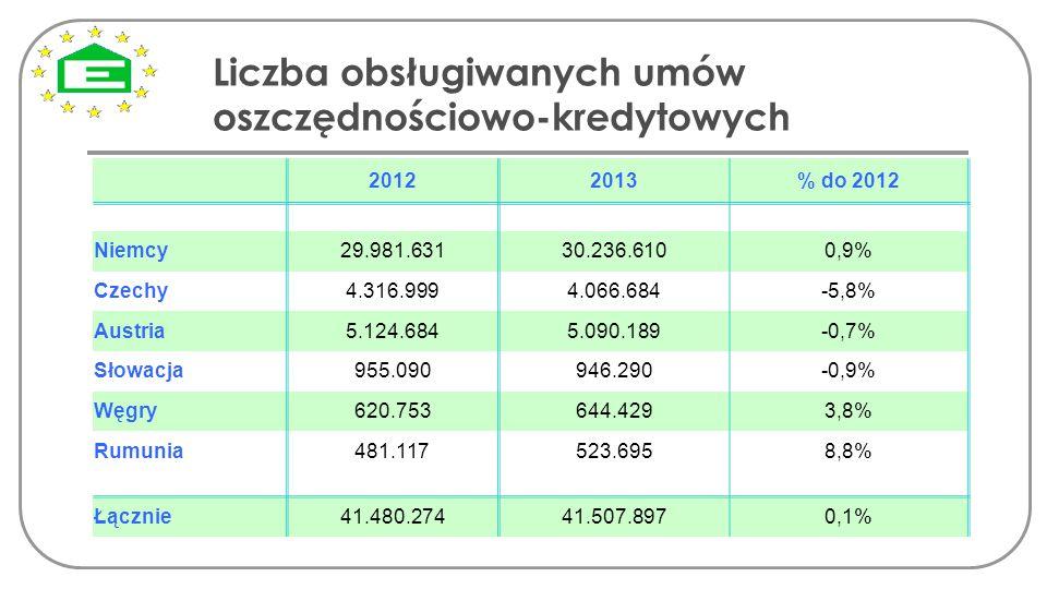 Liczba obsługiwanych umów oszczędnościowo-kredytowych 20122013% do 2012 Niemcy29.981.63130.236.6100,9% Czechy4.316.9994.066.684-5,8% Austria5.124.6845