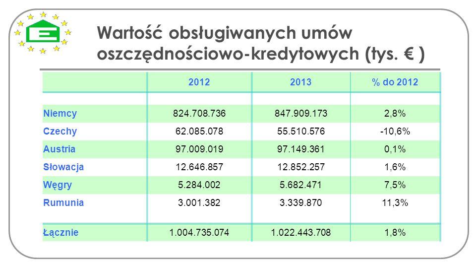 Wartość obsługiwanych umów oszczędnościowo-kredytowych (tys. € ) 20122013% do 2012 Niemcy 824.708.736847.909.1732,8% Czechy62.085.07855.510.576-10,6%