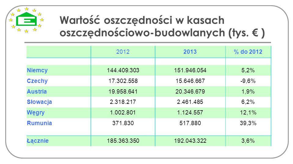 Wartość oszczędności w kasach oszczędnościowo-budowlanych (tys. € ) 20122013% do 2012 Niemcy 144.409.303151.946.0545,2% Czechy17.302.55815.646.667-9,6