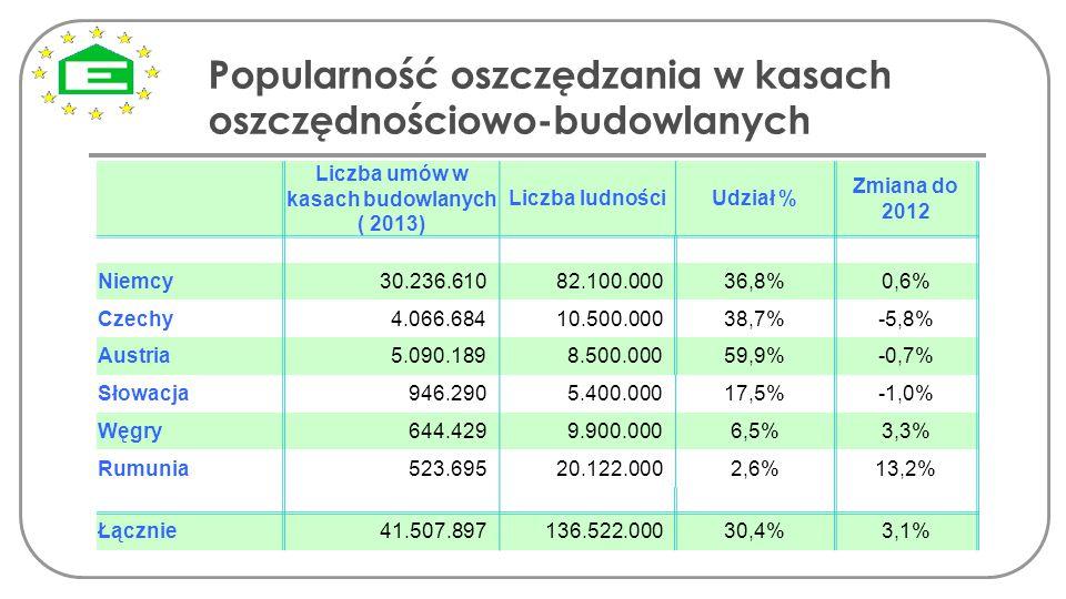 Liczba umów w kasach budowlanych ( 2013) Liczba ludnościUdział % Zmiana do 2012 Niemcy30.236.61082.100.00036,8%0,6% Czechy 4.066.68410.500.00038,7%-5,