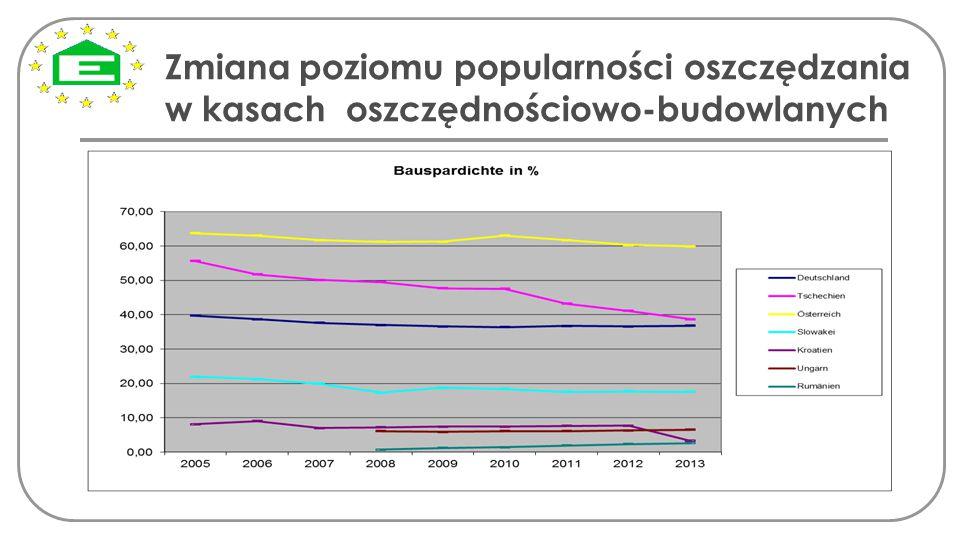 Zmiana poziomu popularności oszczędzania w kasach oszczędnościowo-budowlanych