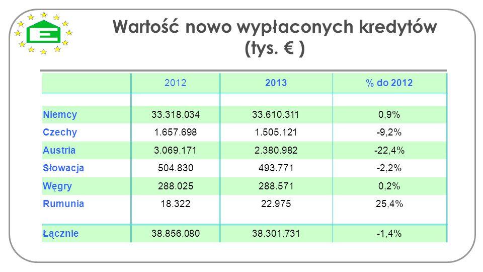 Wartość nowo wypłaconych kredytów (tys. € ) 20122013% do 2012 Niemcy33.318.03433.610.3110,9% Czechy1.657.6981.505.121-9,2% Austria3.069.1712.380.982-2