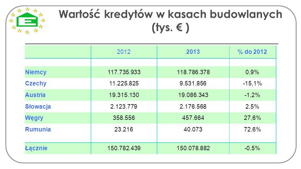 Wartość kredytów w kasach budowlanych (tys. € ) 20122013% do 2012 Niemcy117.735.933118.786.3780,9% Czechy11.225.8259.531.856-15,1% Austria19.315.13019