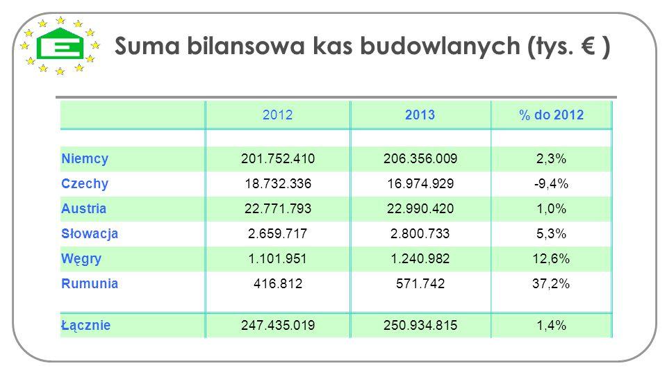 Suma bilansowa kas budowlanych (tys. € ) 20122013% do 2012 Niemcy 201.752.410206.356.0092,3% Czechy18.732.33616.974.929-9,4% Austria22.771.79322.990.4