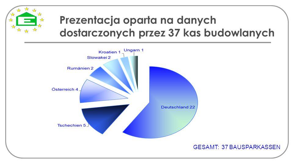 Prezentacja oparta na danych dostarczonych przez 37 kas budowlanych GESAMT: 37 BAUSPARKASSEN