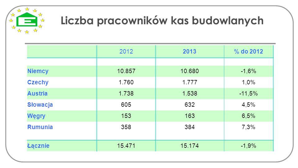 Liczba pracowników kas budowlanych 20122013% do 2012 Niemcy 10.85710.680-1,6% Czechy1.7601.7771,0% Austria1.7381.538-11,5% Słowacja6056324,5% Węgry153