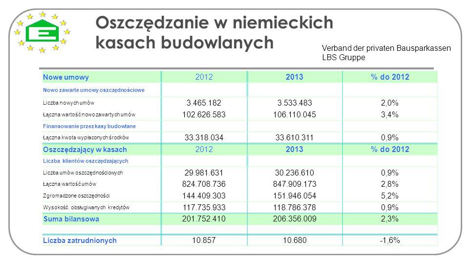 Oszczędzanie w niemieckich kasach budowlanych Verband der privaten Bausparkassen LBS Gruppe Nowe umowy 20122013% do 2012 Nowo zawarte umowy oszczędnoś