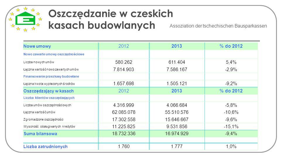 Oszczędzanie w czeskich kasach budowlanych Assoziation der tschechischen Bausparkassen Nowe umowy 20122013% do 2012 Nowo zawarte umowy oszczędnościowe