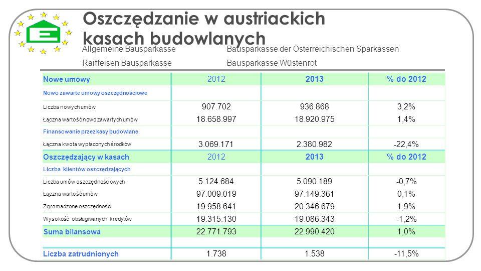 Oszczędzanie w austriackich kasach budowlanych Allgemeine Bausparkasse Bausparkasse der Österreichischen Sparkassen Raiffeisen Bausparkasse Bausparkas