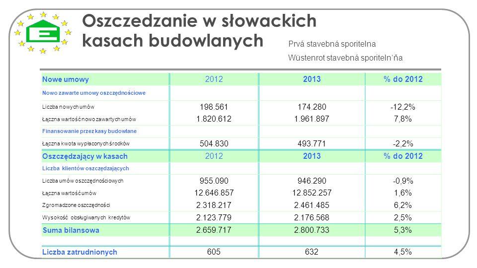 Oszczedzanie w słowackich kasach budowlanych Prvá stavebná sporitelna Wüstenrot stavebná sporiteln'ňa Nowe umowy 20122013% do 2012 Nowo zawarte umowy
