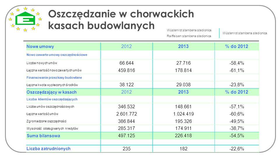 Oszczędzanie w chorwackich kasach budowlanych Nowe umowy 20122013% do 2012 Nowo zawarte umowy oszczędnościowe Liczba nowych umów 66.64427.716-58,4% Łą