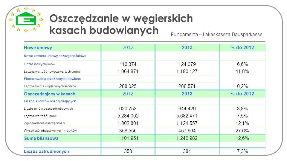 Oszczędzanie w węgierskich kasach budowlanych Fundamenta – Lakáskassza Bausparkasse Nowe umowy 20122013% do 2012 Nowo zawarte umowy oszczędnościowe Li