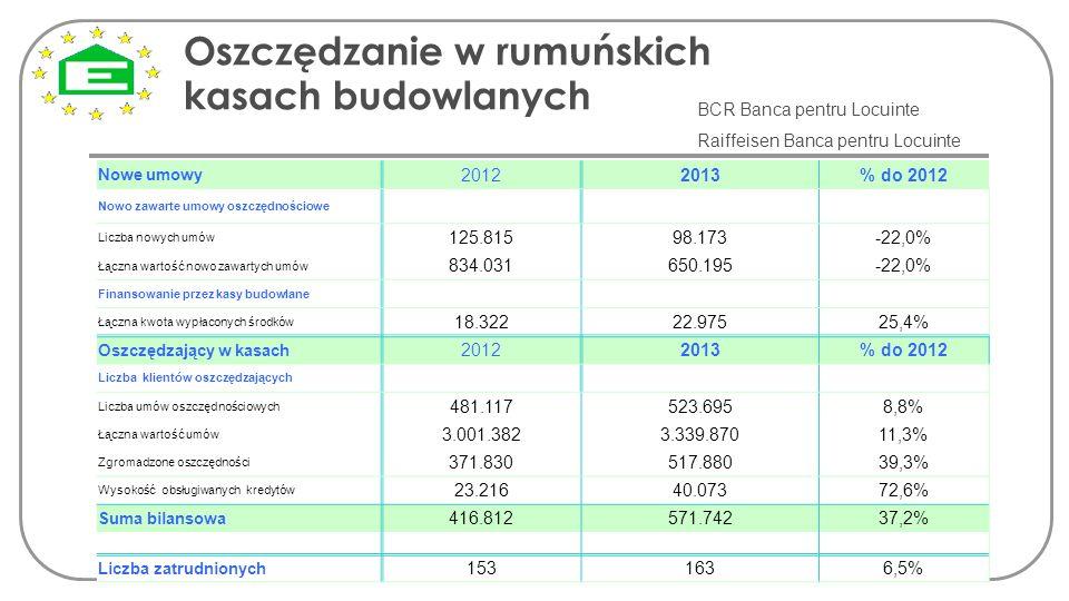 Oszczędzanie w rumuńskich kasach budowlanych. BCR Banca pentru Locuinte Raiffeisen Banca pentru Locuinte Nowe umowy 20122013% do 2012 Nowo zawarte umo