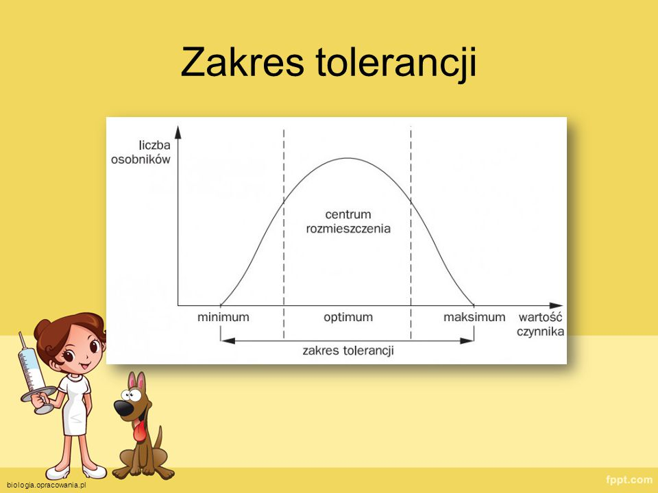 Zakres tolerancji biologia.opracowania.pl