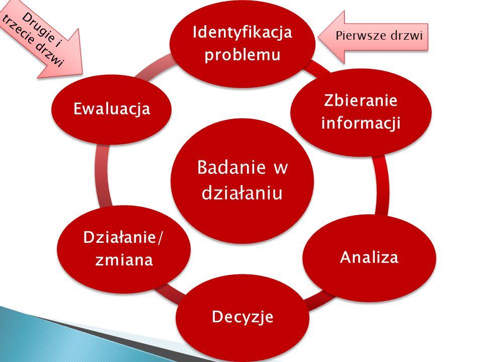Badanie w działaniu Identyfikacja problemu Zbieranie informacji Analiza Decyzje Działanie/ zmiana Ewaluacja Pierwsze drzwi Drugie i trzecie drzwi