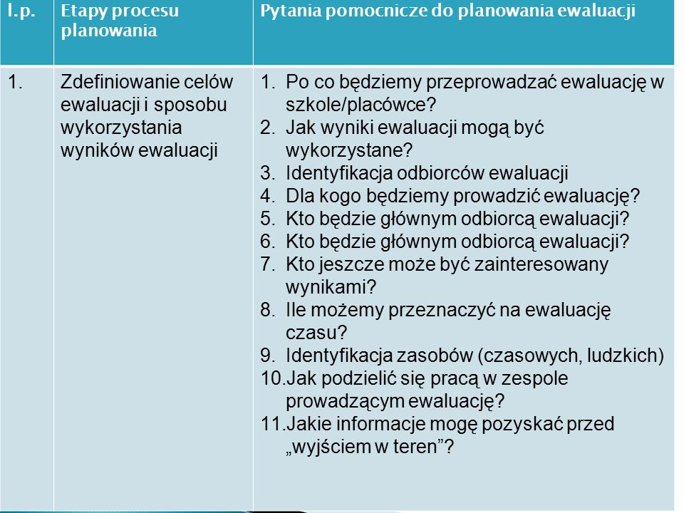 l.p.Etapy procesu planowania Pytania pomocnicze do planowania ewaluacji 1.Zdefiniowanie celów ewaluacji i sposobu wykorzystania wyników ewaluacji 1.Po co będziemy przeprowadzać ewaluację w szkole/placówce.