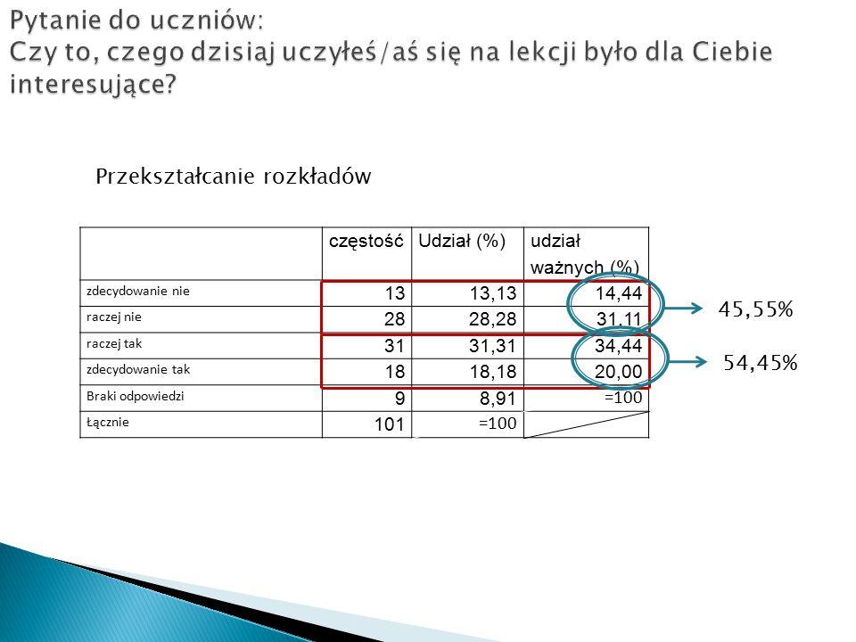 częstośćUdział (%) udział ważnych (%) zdecydowanie nie 1313,1314,44 raczej nie 2828,2831,11 raczej tak 3131,3134,44 zdecydowanie tak 1818,1820,00 Braki odpowiedzi 98,91 =100 Łącznie 101 =100 45,55% 54,45% Przekształcanie rozkładów