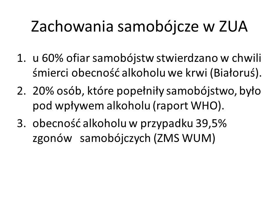 Zachowania samobójcze w ZUA 1.u 60% ofiar samobójstw stwierdzano w chwili śmierci obecność alkoholu we krwi (Białoruś).