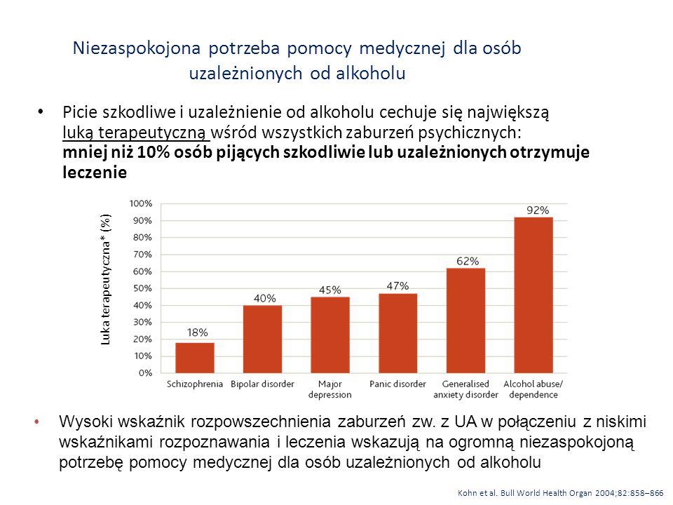 Niezaspokojona potrzeba pomocy medycznej dla osób uzależnionych od alkoholu Picie szkodliwe i uzależnienie od alkoholu cechuje się największą luką terapeutyczną wśród wszystkich zaburzeń psychicznych: mniej niż 10% osób pijących szkodliwie lub uzależnionych otrzymuje leczenie Luka terapeutyczna* (%) Wysoki wskaźnik rozpowszechnienia zaburzeń zw.