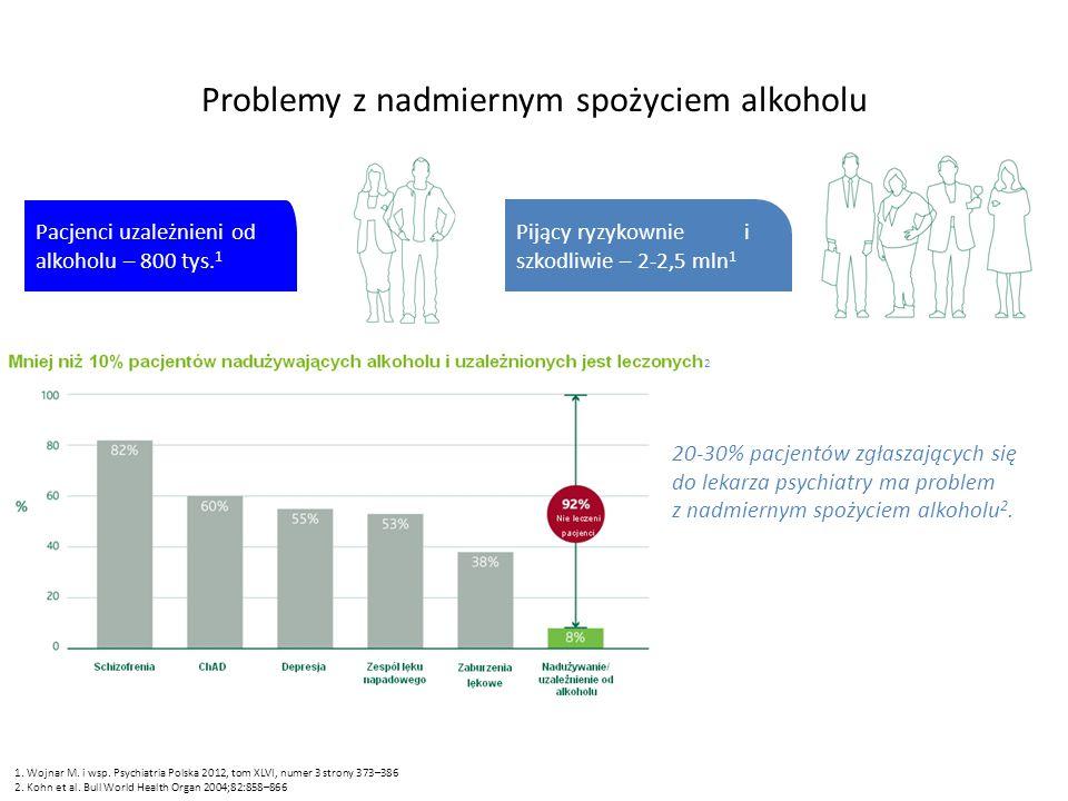82% 60% 55% 53% 38% 8% Problemy z nadmiernym spożyciem alkoholu Pacjenci uzależnieni od alkoholu – 800 tys.