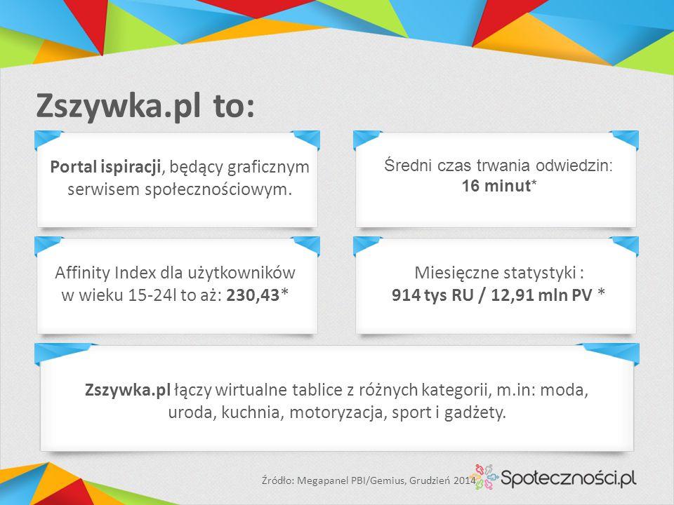Zszywka.pl to: Affinity Index dla użytkowników w wieku 15-24l to aż: 230,43* Miesięczne statystyki : 914 tys RU / 12,91 mln PV * Źródło: Megapanel PBI/Gemius, Grudzień 2014 Portal ispiracji, będący graficznym serwisem społecznościowym.