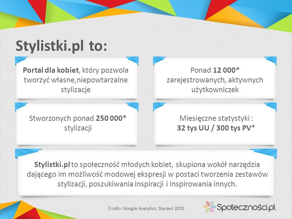 Stylistki.pl to: Stworzonych ponad 250 000* stylizacji Miesięczne statystyki : 32 tys UU / 300 tys PV* Źródło: Google Analytics, Styczeń 2015 Stylistk