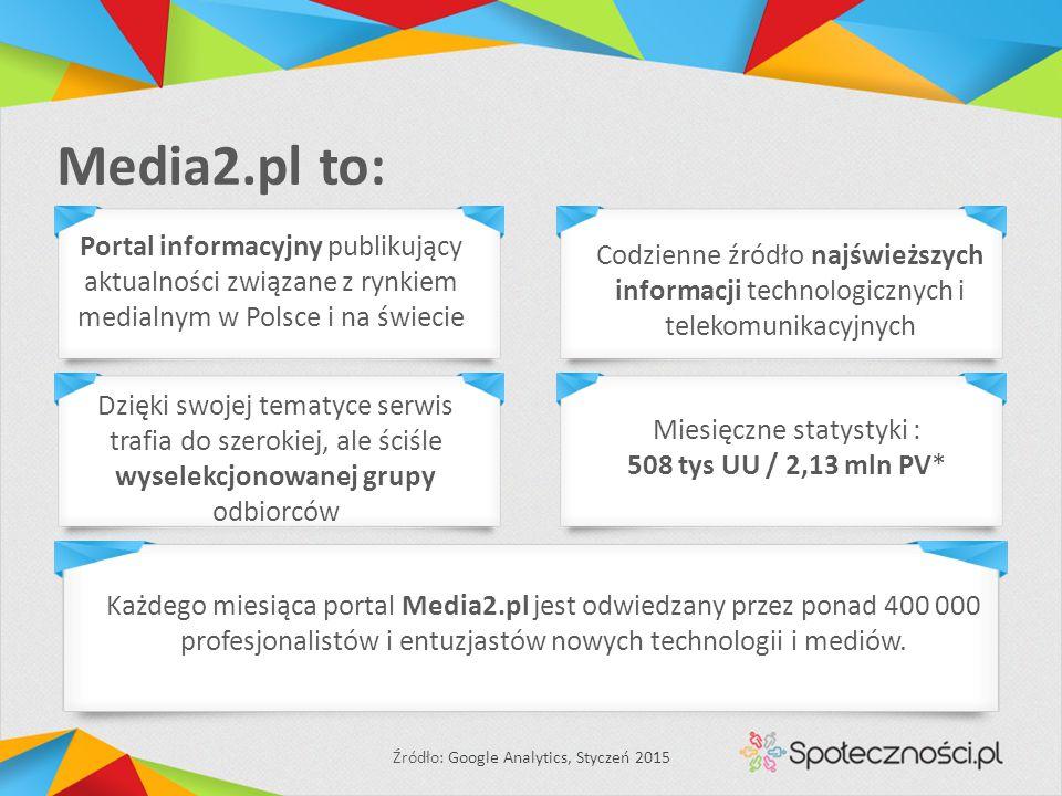 Media2.pl to: Dzięki swojej tematyce serwis trafia do szerokiej, ale ściśle wyselekcjonowanej grupy odbiorców Miesięczne statystyki : 508 tys UU / 2,13 mln PV* Źródło: Google Analytics, Styczeń 2015 Każdego miesiąca portal Media2.pl jest odwiedzany przez ponad 400 000 profesjonalistów i entuzjastów nowych technologii i mediów.