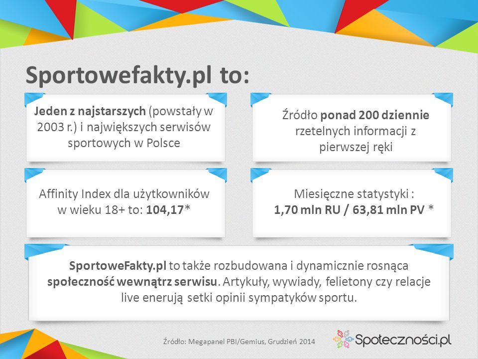 Sportowefakty.pl to: Affinity Index dla użytkowników w wieku 18+ to: 104,17* Miesięczne statystyki : 1,70 mln RU / 63,81 mln PV * Źródło: Megapanel PBI/Gemius, Grudzień 2014 Jeden z najstarszych (powstały w 2003 r.) i największych serwisów sportowych w Polsce Źródło ponad 200 dziennie rzetelnych informacji z pierwszej ręki SportoweFakty.pl to także rozbudowana i dynamicznie rosnąca społeczność wewnątrz serwisu.