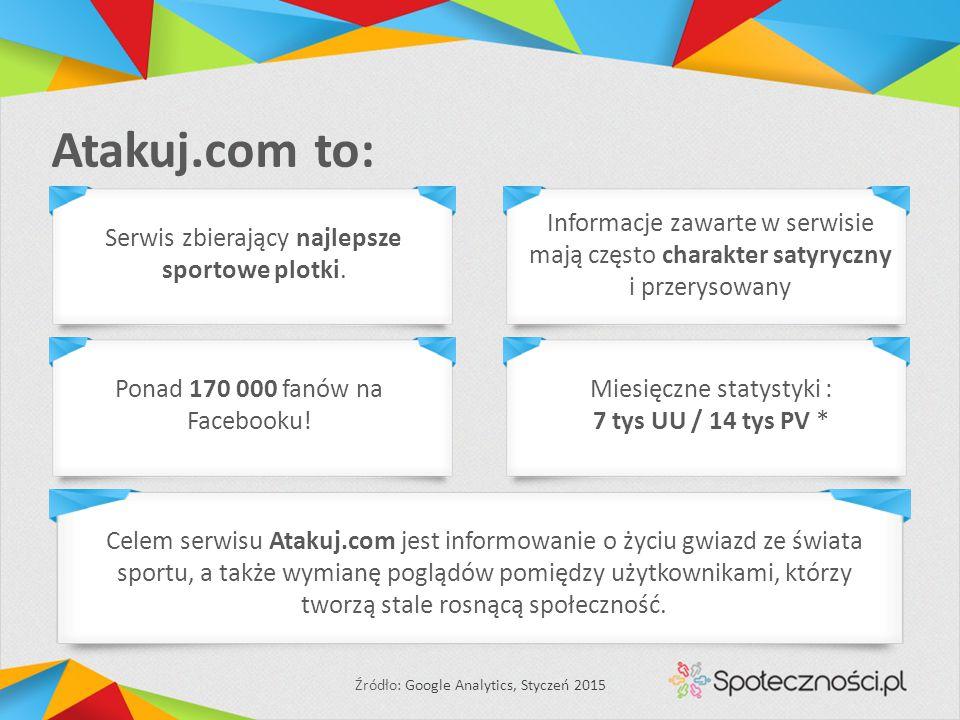 Atakuj.com to: Ponad 170 000 fanów na Facebooku! Miesięczne statystyki : 7 tys UU / 14 tys PV * Źródło: Google Analytics, Styczeń 2015 Celem serwisu A
