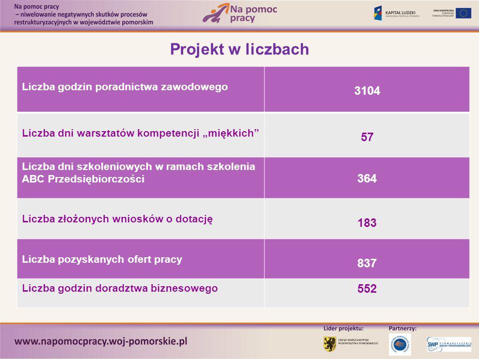 """Projekt w liczbach Liczba godzin poradnictwa zawodowego 3104 Liczba dni warsztatów kompetencji """"miękkich"""" 57 Liczba dni szkoleniowych w ramach szkolen"""