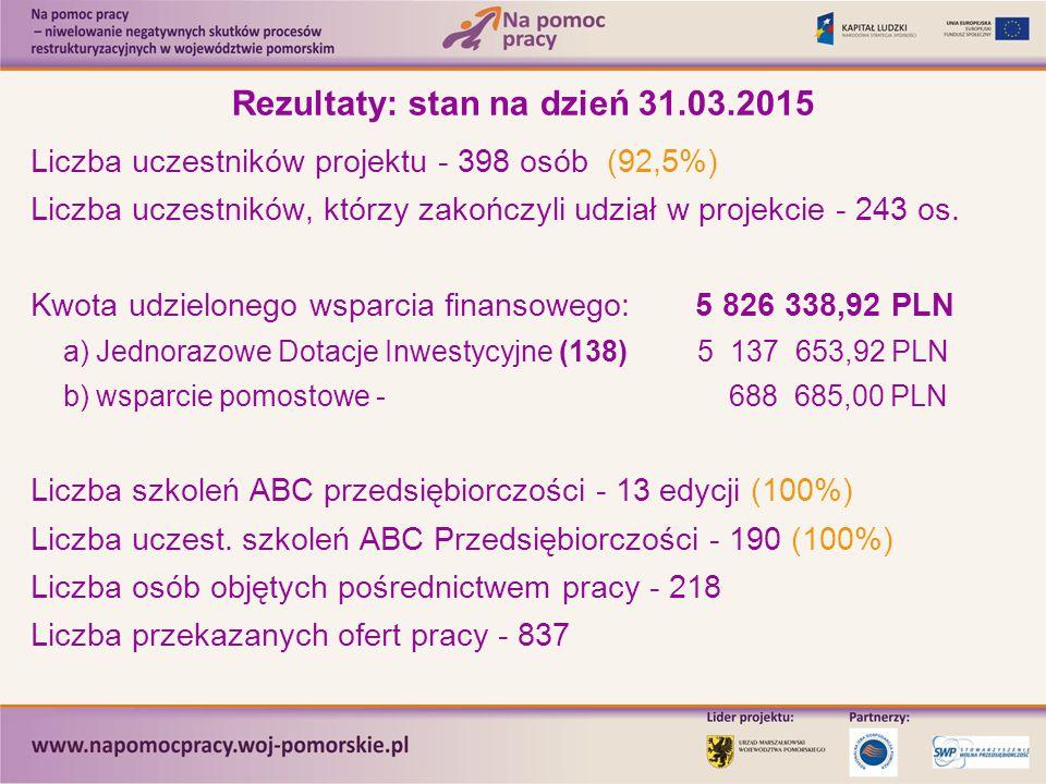 Rezultaty: stan na dzień 31.03.2015 Liczba uczestników projektu - 398 osób (92,5%) Liczba uczestników, którzy zakończyli udział w projekcie - 243 os.