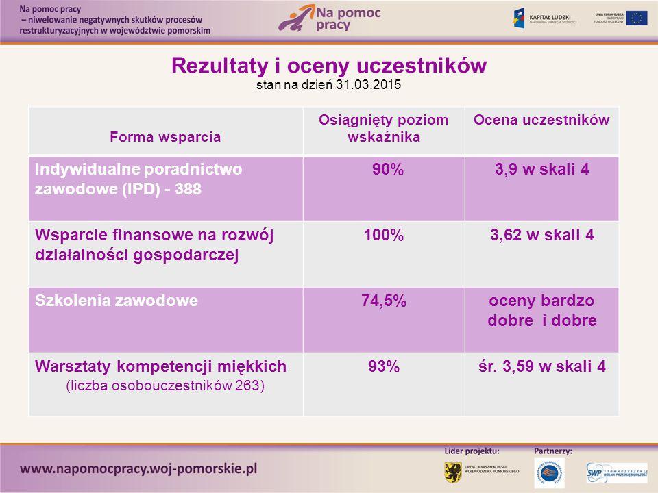Rezultaty i oceny uczestników stan na dzień 31.03.2015 Forma wsparcia Osiągnięty poziom wskaźnika Ocena uczestników Indywidualne poradnictwo zawodowe (IPD) - 388 90%3,9 w skali 4 Wsparcie finansowe na rozwój działalności gospodarczej 100%3,62 w skali 4 Szkolenia zawodowe74,5%oceny bardzo dobre i dobre Warsztaty kompetencji miękkich (liczba osobouczestników 263) 93%śr.
