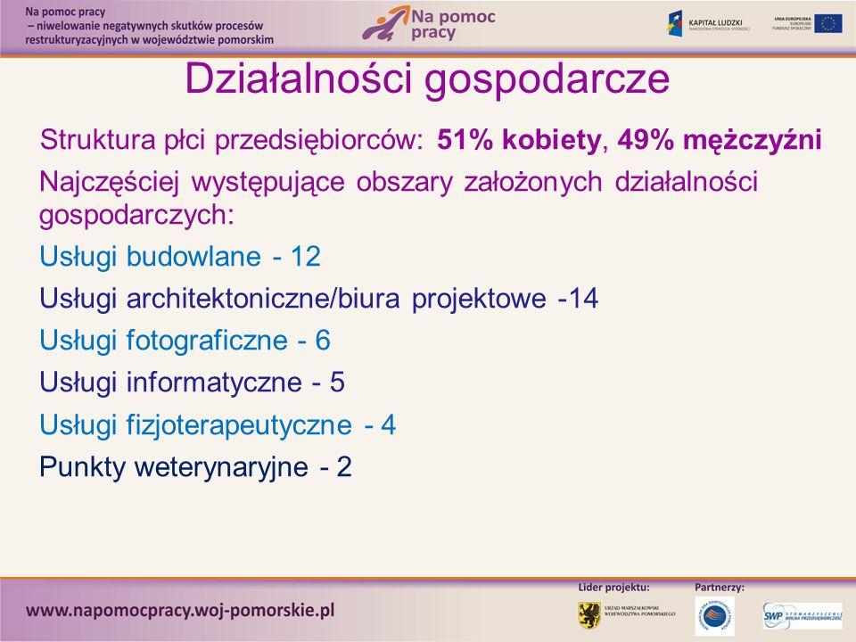 Działalności gospodarcze Struktura płci przedsiębiorców: 51% kobiety, 49% mężczyźni Najczęściej występujące obszary założonych działalności gospodarczych: Usługi budowlane - 12 Usługi architektoniczne/biura projektowe -14 Usługi fotograficzne - 6 Usługi informatyczne - 5 Usługi fizjoterapeutyczne - 4 Punkty weterynaryjne - 2