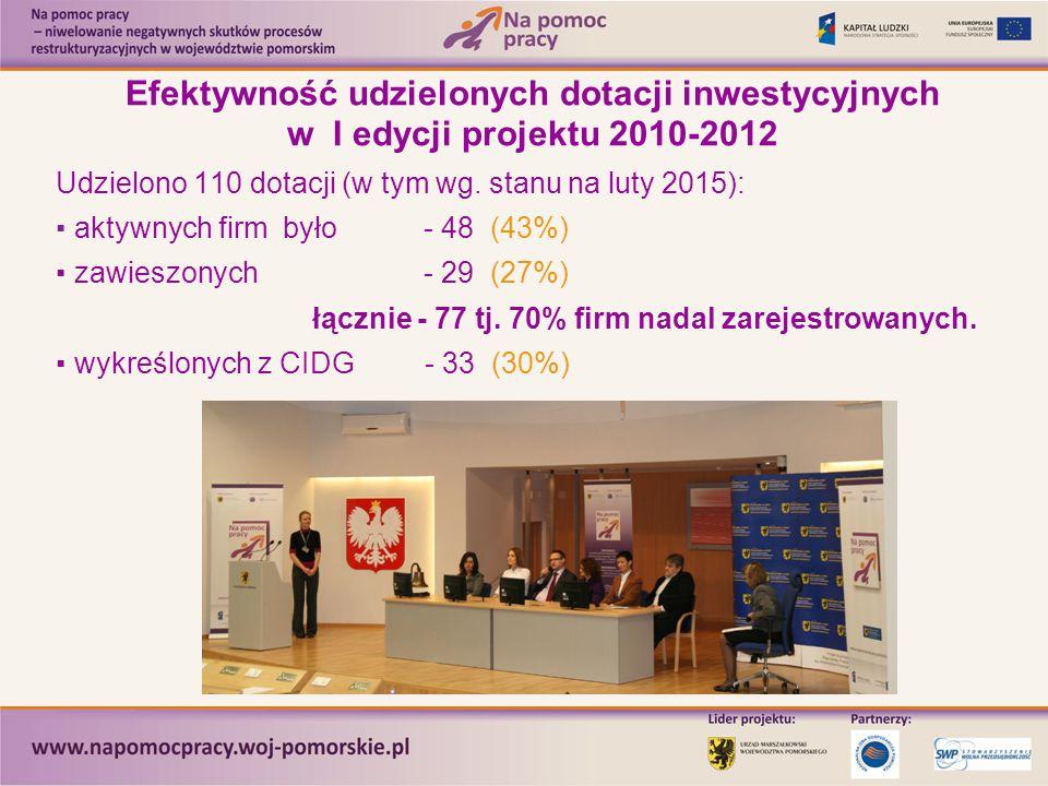 Efektywność udzielonych dotacji inwestycyjnych w I edycji projektu 2010-2012 Udzielono 110 dotacji (w tym wg. stanu na luty 2015): ▪ aktywnych firm by