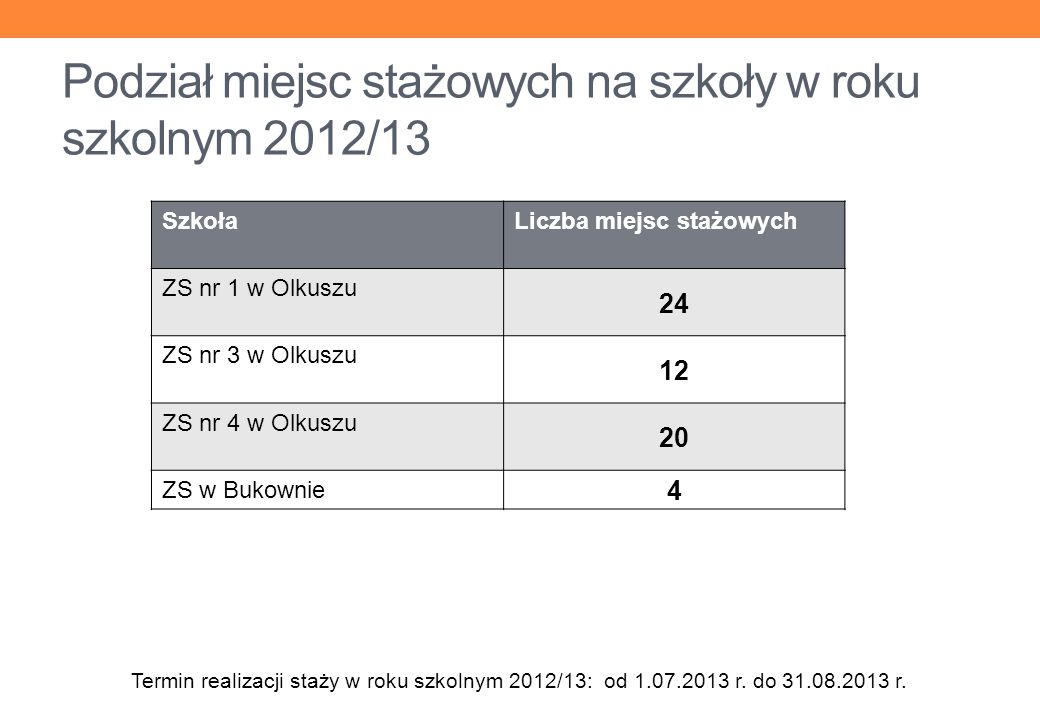 Podział miejsc stażowych na szkoły w roku szkolnym 2012/13 SzkołaLiczba miejsc stażowych ZS nr 1 w Olkuszu 24 ZS nr 3 w Olkuszu 12 ZS nr 4 w Olkuszu 20 ZS w Bukownie 4 Termin realizacji staży w roku szkolnym 2012/13: od 1.07.2013 r.