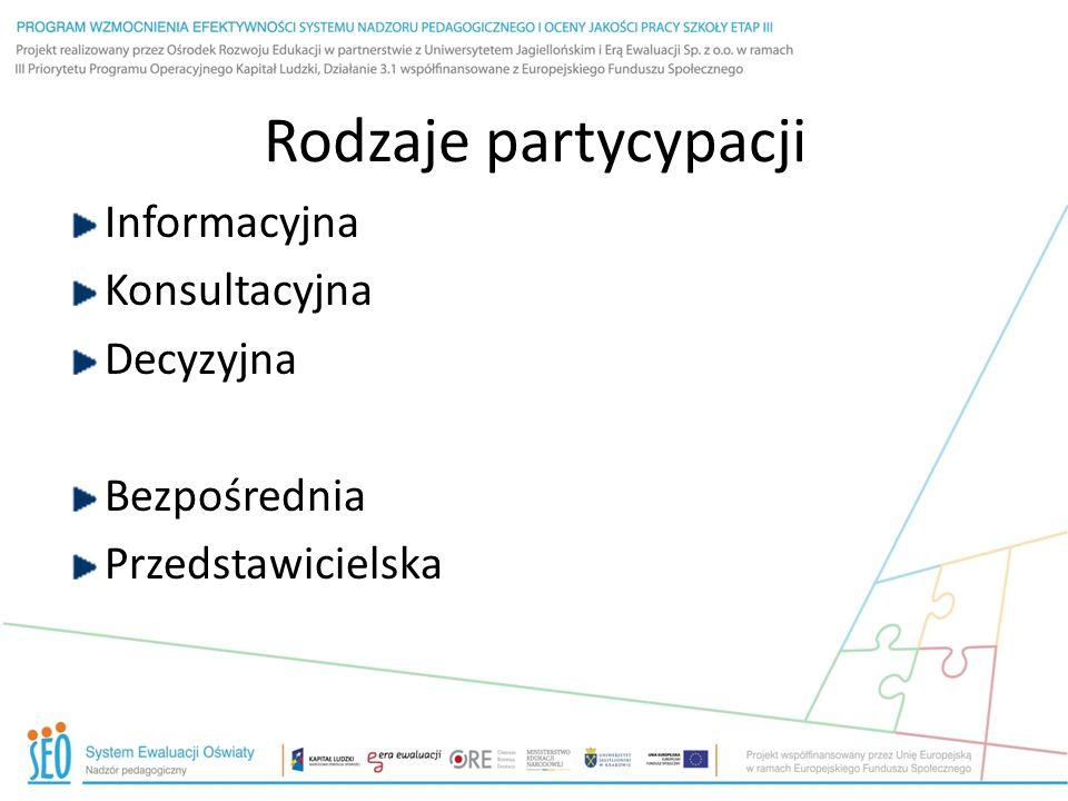 Rodzaje partycypacji Informacyjna Konsultacyjna Decyzyjna Bezpośrednia Przedstawicielska