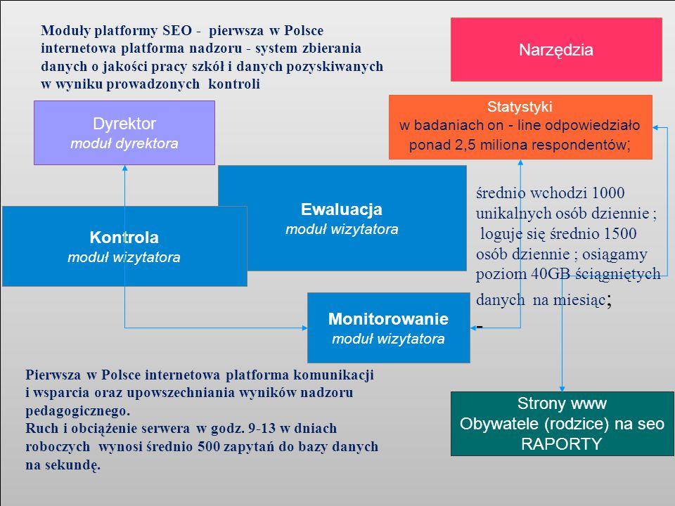 Moduły platformy SEO - pierwsza w Polsce internetowa platforma nadzoru - system zbierania danych o jakości pracy szkół i danych pozyskiwanych w wyniku prowadzonych kontroli Ewaluacja moduł wizytatora Kontrola moduł wizytatora Monitorowanie moduł wizytatora Statystyki w badaniach on - line odpowiedziało ponad 2,5 miliona respondentów ; Narzędzia Dyrektor moduł dyrektora Strony www Obywatele (rodzice) na seo RAPORTY Pierwsza w Polsce internetowa platforma komunikacji i wsparcia oraz upowszechniania wyników nadzoru pedagogicznego.