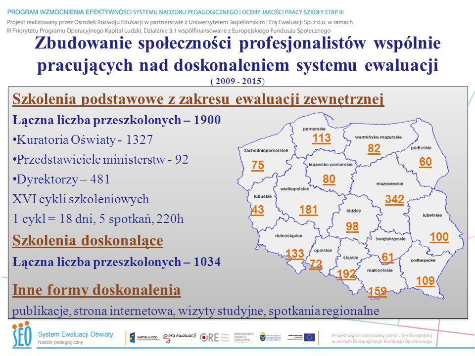 Zbudowanie społeczności profesjonalistów wspólnie pracujących nad doskonaleniem systemu ewaluacji ( 2009 - 2015) Szkolenia podstawowe z zakresu ewaluacji zewnętrznej Łączna liczba przeszkolonych – 1900 Kuratoria Oświaty - 1327 Przedstawiciele ministerstw - 92 Dyrektorzy – 481 XVI cykli szkoleniowych 1 cykl = 18 dni, 5 spotkań, 220h Szkolenia doskonalące Łączna liczba przeszkolonych – 1034 Inne formy doskonalenia publikacje, strona internetowa, wizyty studyjne, spotkania regionalne Szkolenia podstawowe z zakresu ewaluacji zewnętrznej Łączna liczba przeszkolonych – 1900 Kuratoria Oświaty - 1327 Przedstawiciele ministerstw - 92 Dyrektorzy – 481 XVI cykli szkoleniowych 1 cykl = 18 dni, 5 spotkań, 220h Szkolenia doskonalące Łączna liczba przeszkolonych – 1034 Inne formy doskonalenia publikacje, strona internetowa, wizyty studyjne, spotkania regionalne 75 113 82 60 342 100 109 159 61 192 72 133 43 98 181 80
