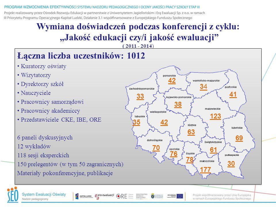 """Wymiana doświadczeń podczas konferencji z cyklu: """"Jakość edukacji czy/i jakość ewaluacji ( 2011 - 2014) Łączna liczba uczestników: 1012 Kuratorzy oświaty Wizytatorzy Dyrektorzy szkół Nauczyciele Pracownicy samorządowi Pracownicy akademiccy Przedstawiciele CKE, IBE, ORE 6 paneli dyskusyjnych 12 wykładów 118 sesji eksperckich 150 prelegentów (w tym 50 zagranicznych) Materiały pokonferencyjne, publikacje Łączna liczba uczestników: 1012 Kuratorzy oświaty Wizytatorzy Dyrektorzy szkół Nauczyciele Pracownicy samorządowi Pracownicy akademiccy Przedstawiciele CKE, IBE, ORE 6 paneli dyskusyjnych 12 wykładów 118 sesji eksperckich 150 prelegentów (w tym 50 zagranicznych) Materiały pokonferencyjne, publikacje 33 42 3434 41 123 69 30 177 61 78 76 70 35 63 42 38"""