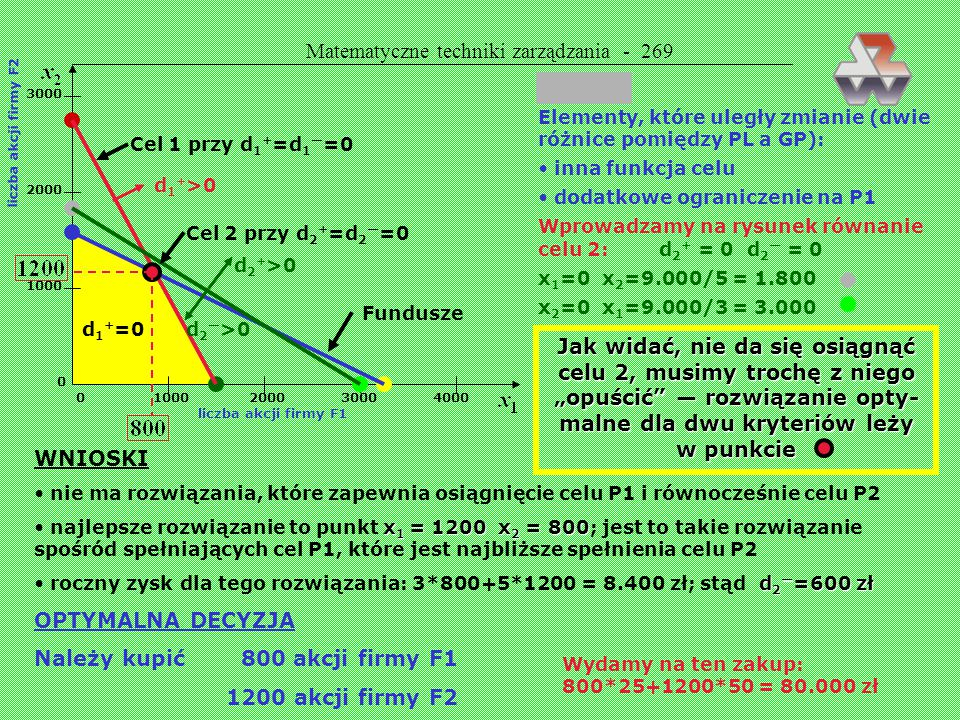 Matematyczne techniki zarządzania - 268 0 1000 2000 3000 4000 liczba akcji firmy F1 3000 2000 1000 0 liczba akcji firmy F2 Cel 1 przy d 1 + =d 1 — =0