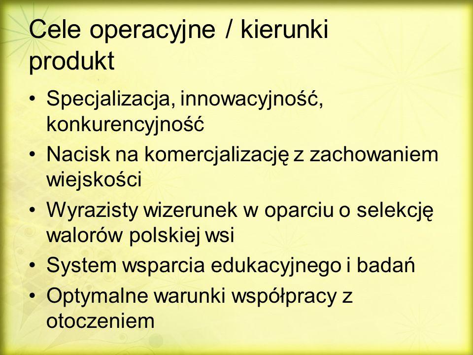 Cele operacyjne / kierunki produkt Specjalizacja, innowacyjność, konkurencyjność Nacisk na komercjalizację z zachowaniem wiejskości Wyrazisty wizerunek w oparciu o selekcję walorów polskiej wsi System wsparcia edukacyjnego i badań Optymalne warunki współpracy z otoczeniem