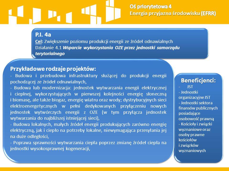 P.I. 4a Cel: Zwiększenie poziomu produkcji energii ze źródeł odnawialnych Działanie 4.1 Wsparcie wykorzystania OZE przez jednostki samorządu terytoria