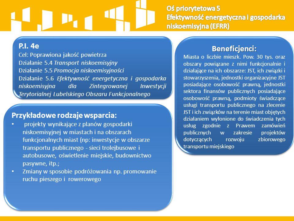 P.I. 4e Cel: Poprawiona jakość powietrza Działanie 5.4 Transport niskoemisyjny Działanie 5.5 Promocja niskoemisyjności Działanie 5.6 Efektywność energ