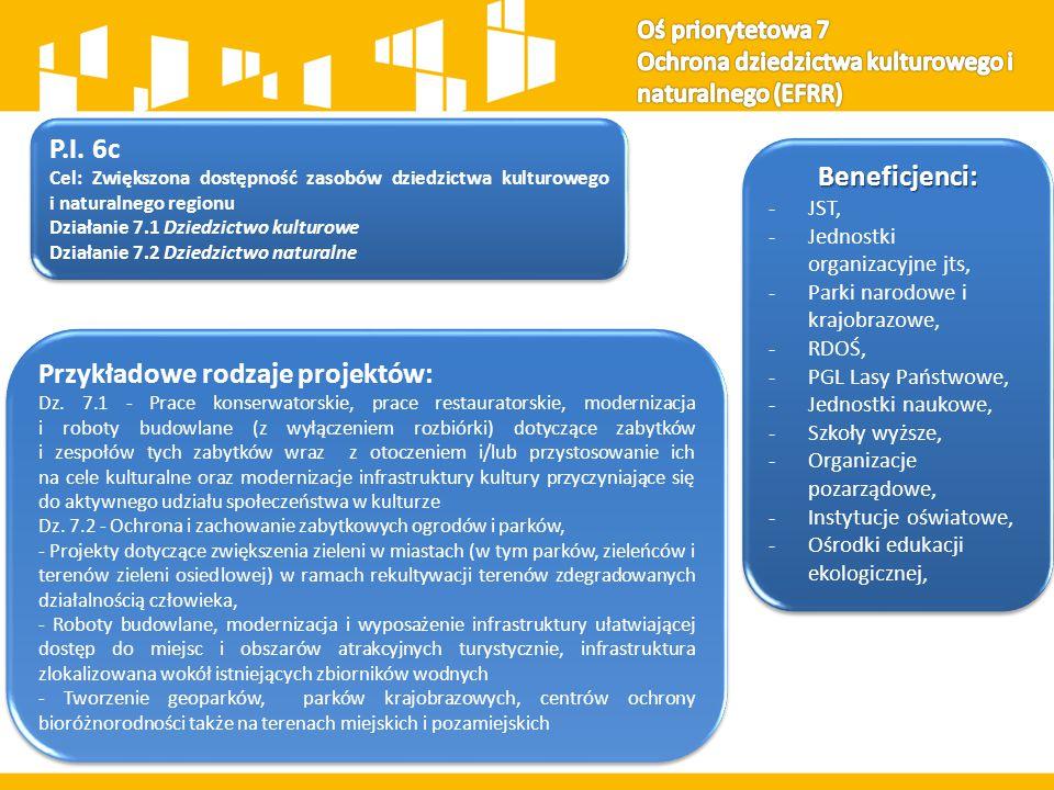 P.I. 6c Cel: Zwiększona dostępność zasobów dziedzictwa kulturowego i naturalnego regionu Działanie 7.1 Dziedzictwo kulturowe Działanie 7.2 Dziedzictwo