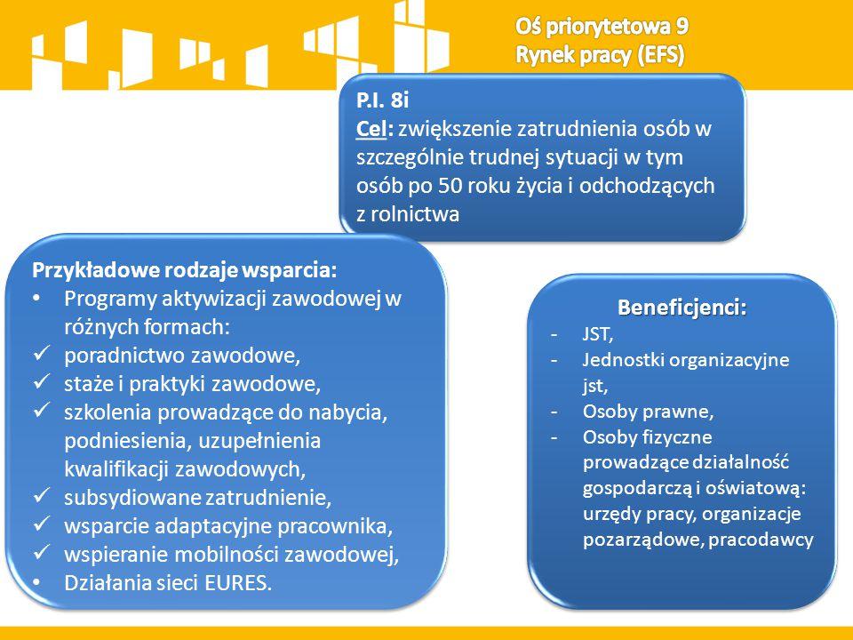 P.I.8iii Cel: zwiększenie liczby nowych u trwałych miejsc pracy w regionie P.I.