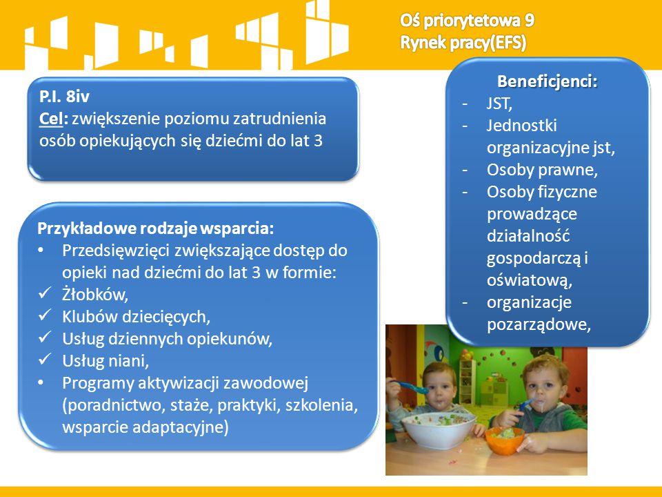P.I. 8iv Cel: zwiększenie poziomu zatrudnienia osób opiekujących się dziećmi do lat 3 P.I. 8iv Cel: zwiększenie poziomu zatrudnienia osób opiekujących