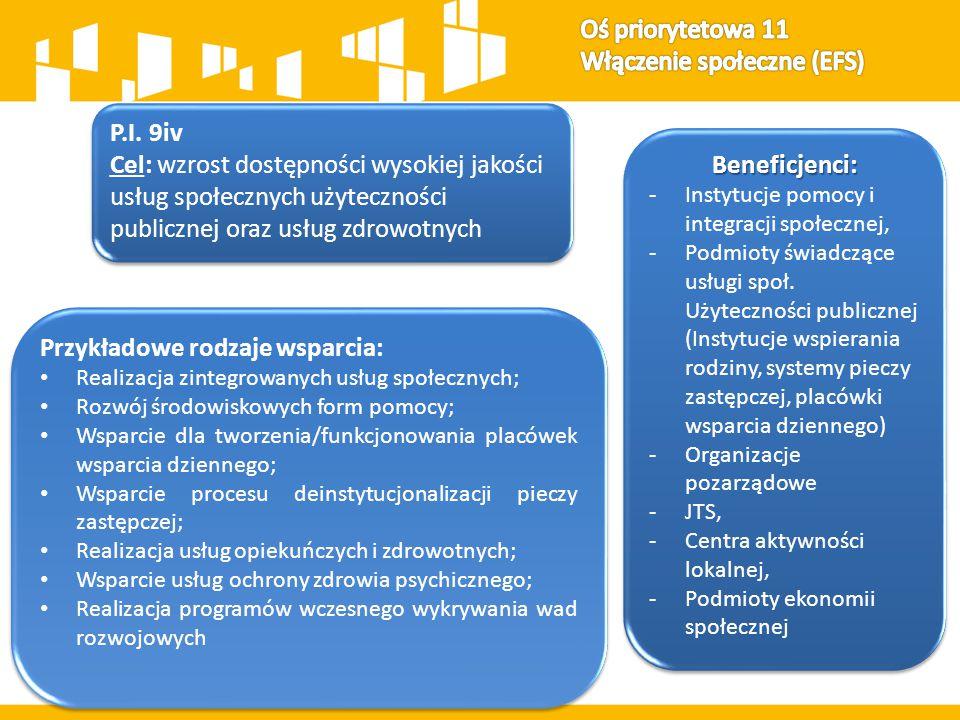 P.I.9v Cel: rozwój i upowszechnianie ekonomii społecznej P.I.